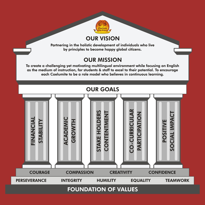 CHS Vision & Mission